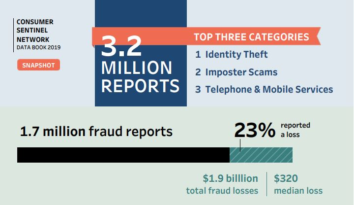 Why Worry about Online Fraud